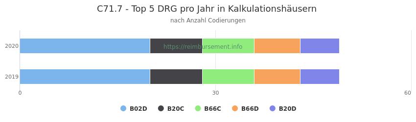 C71.7 Verteilung und Anzahl der zuordnungsrelevanten Fallpauschalen (DRG) zur Nebendiagnose (ICD-10 Codes) pro Jahr