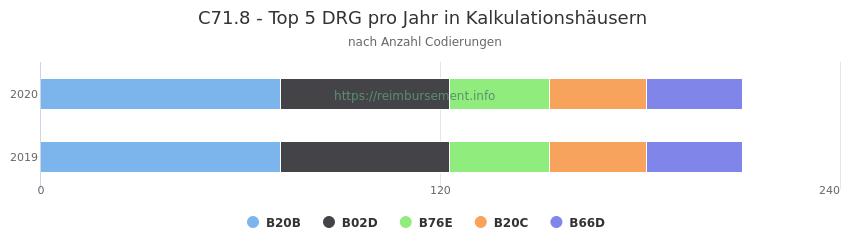 C71.8 Verteilung und Anzahl der zuordnungsrelevanten Fallpauschalen (DRG) zur Nebendiagnose (ICD-10 Codes) pro Jahr