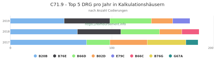 C71.9 Verteilung und Anzahl der zuordnungsrelevanten Fallpauschalen (DRG) zur Nebendiagnose (ICD-10 Codes) pro Jahr
