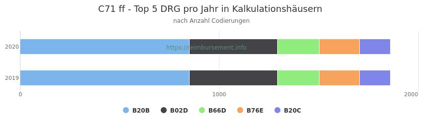C71 Verteilung und Anzahl der zuordnungsrelevanten Fallpauschalen (DRG) zur Nebendiagnose (ICD-10 Codes) pro Jahr