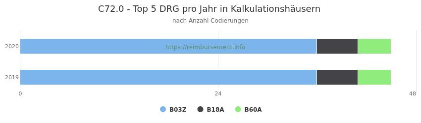 C72.0 Verteilung und Anzahl der zuordnungsrelevanten Fallpauschalen (DRG) zur Nebendiagnose (ICD-10 Codes) pro Jahr