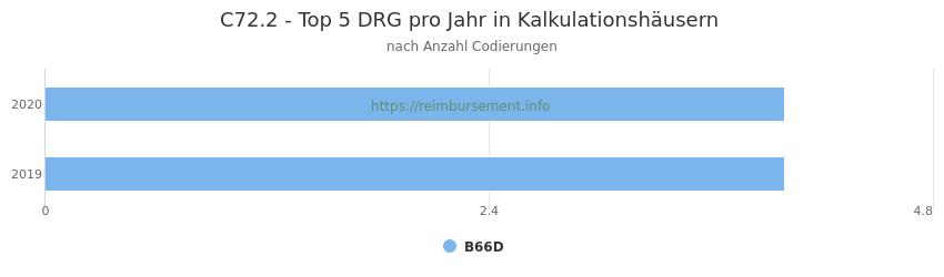 C72.2 Verteilung und Anzahl der zuordnungsrelevanten Fallpauschalen (DRG) zur Nebendiagnose (ICD-10 Codes) pro Jahr