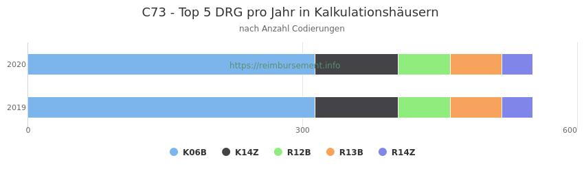 C73 Verteilung und Anzahl der zuordnungsrelevanten Fallpauschalen (DRG) zur Nebendiagnose (ICD-10 Codes) pro Jahr