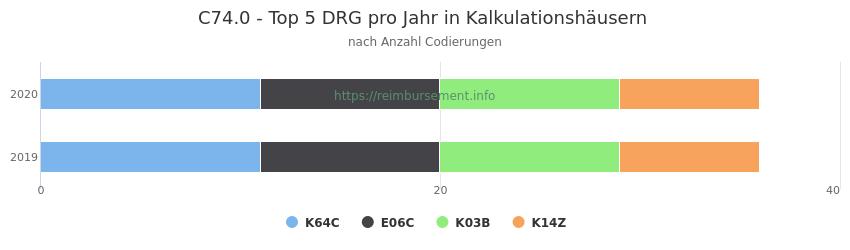 C74.0 Verteilung und Anzahl der zuordnungsrelevanten Fallpauschalen (DRG) zur Nebendiagnose (ICD-10 Codes) pro Jahr