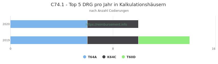 C74.1 Verteilung und Anzahl der zuordnungsrelevanten Fallpauschalen (DRG) zur Nebendiagnose (ICD-10 Codes) pro Jahr