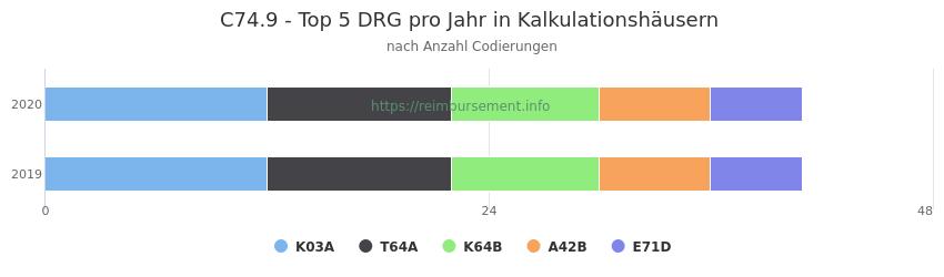 C74.9 Verteilung und Anzahl der zuordnungsrelevanten Fallpauschalen (DRG) zur Nebendiagnose (ICD-10 Codes) pro Jahr