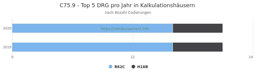 C75.9 Verteilung und Anzahl der zuordnungsrelevanten Fallpauschalen (DRG) zur Nebendiagnose (ICD-10 Codes) pro Jahr