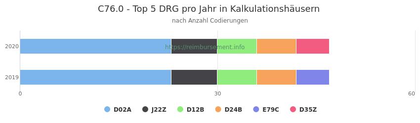 C76.0 Verteilung und Anzahl der zuordnungsrelevanten Fallpauschalen (DRG) zur Nebendiagnose (ICD-10 Codes) pro Jahr