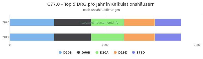 C77.0 Verteilung und Anzahl der zuordnungsrelevanten Fallpauschalen (DRG) zur Nebendiagnose (ICD-10 Codes) pro Jahr