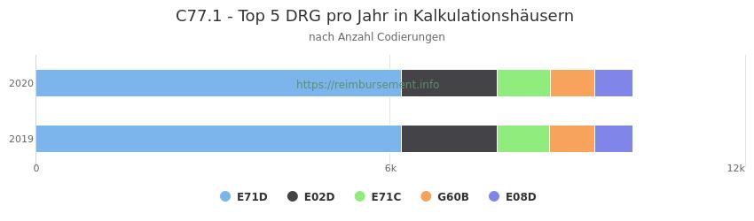 C77.1 Verteilung und Anzahl der zuordnungsrelevanten Fallpauschalen (DRG) zur Nebendiagnose (ICD-10 Codes) pro Jahr