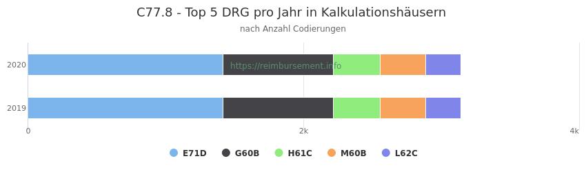 C77.8 Verteilung und Anzahl der zuordnungsrelevanten Fallpauschalen (DRG) zur Nebendiagnose (ICD-10 Codes) pro Jahr