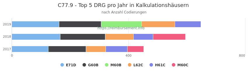 C77.9 Verteilung und Anzahl der zuordnungsrelevanten Fallpauschalen (DRG) zur Nebendiagnose (ICD-10 Codes) pro Jahr