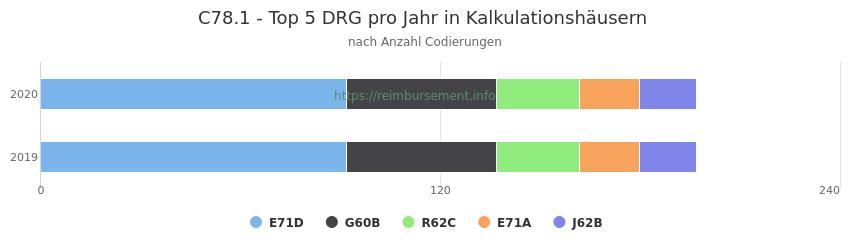 C78.1 Verteilung und Anzahl der zuordnungsrelevanten Fallpauschalen (DRG) zur Nebendiagnose (ICD-10 Codes) pro Jahr