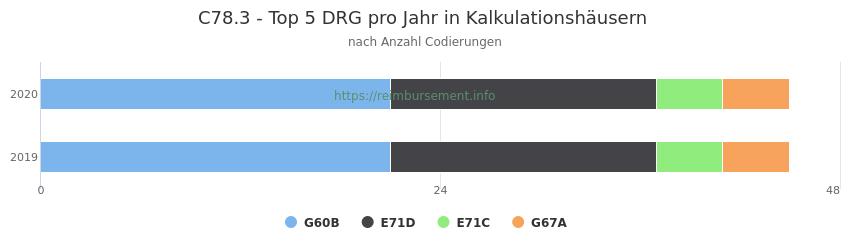 C78.3 Verteilung und Anzahl der zuordnungsrelevanten Fallpauschalen (DRG) zur Nebendiagnose (ICD-10 Codes) pro Jahr