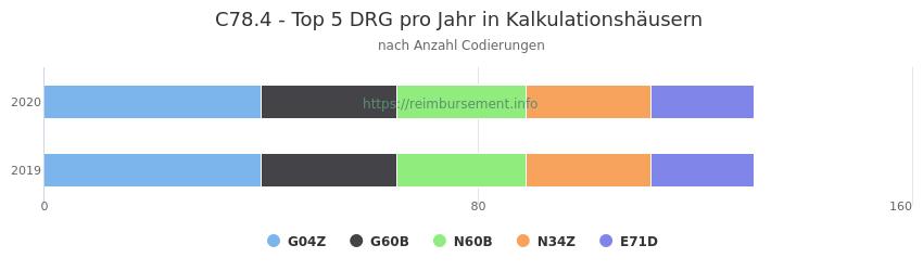 C78.4 Verteilung und Anzahl der zuordnungsrelevanten Fallpauschalen (DRG) zur Nebendiagnose (ICD-10 Codes) pro Jahr