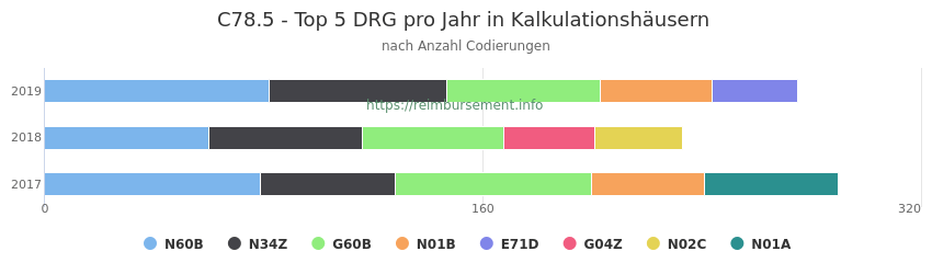 C78.5 Verteilung und Anzahl der zuordnungsrelevanten Fallpauschalen (DRG) zur Nebendiagnose (ICD-10 Codes) pro Jahr