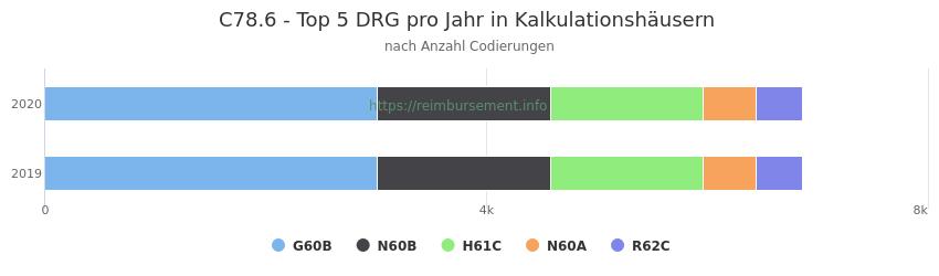 C78.6 Verteilung und Anzahl der zuordnungsrelevanten Fallpauschalen (DRG) zur Nebendiagnose (ICD-10 Codes) pro Jahr
