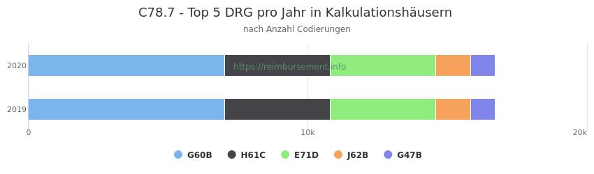 C78.7 Verteilung und Anzahl der zuordnungsrelevanten Fallpauschalen (DRG) zur Nebendiagnose (ICD-10 Codes) pro Jahr