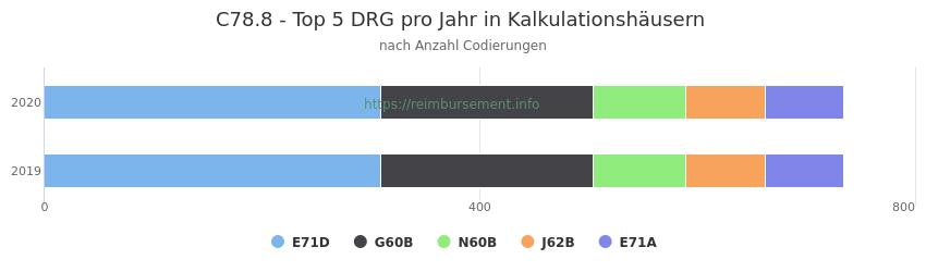 C78.8 Verteilung und Anzahl der zuordnungsrelevanten Fallpauschalen (DRG) zur Nebendiagnose (ICD-10 Codes) pro Jahr