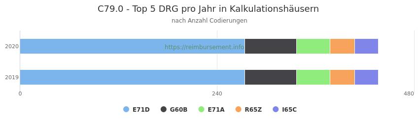 C79.0 Verteilung und Anzahl der zuordnungsrelevanten Fallpauschalen (DRG) zur Nebendiagnose (ICD-10 Codes) pro Jahr