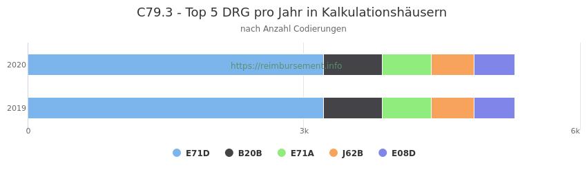 C79.3 Verteilung und Anzahl der zuordnungsrelevanten Fallpauschalen (DRG) zur Nebendiagnose (ICD-10 Codes) pro Jahr