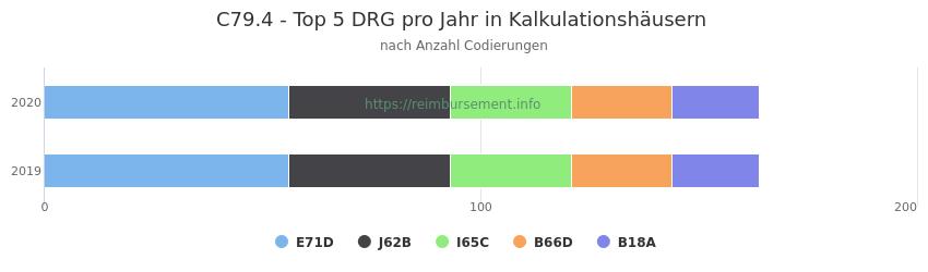 C79.4 Verteilung und Anzahl der zuordnungsrelevanten Fallpauschalen (DRG) zur Nebendiagnose (ICD-10 Codes) pro Jahr