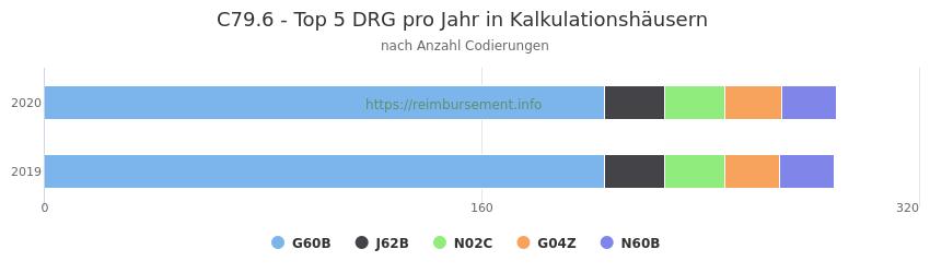 C79.6 Verteilung und Anzahl der zuordnungsrelevanten Fallpauschalen (DRG) zur Nebendiagnose (ICD-10 Codes) pro Jahr