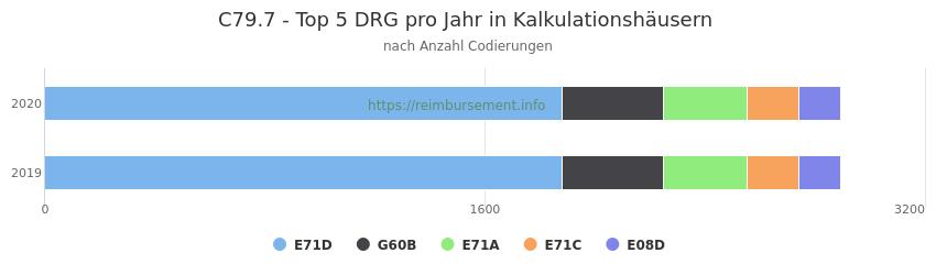 C79.7 Verteilung und Anzahl der zuordnungsrelevanten Fallpauschalen (DRG) zur Nebendiagnose (ICD-10 Codes) pro Jahr