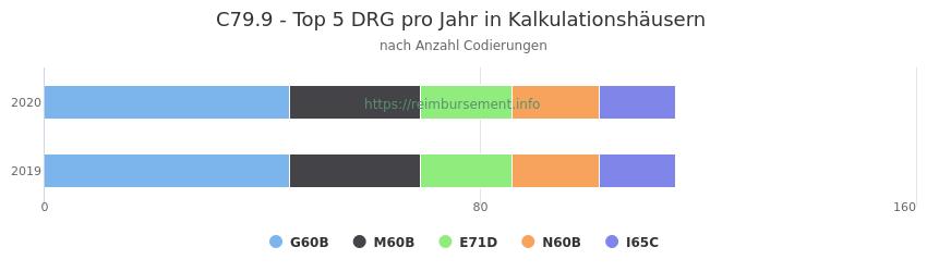 C79.9 Verteilung und Anzahl der zuordnungsrelevanten Fallpauschalen (DRG) zur Nebendiagnose (ICD-10 Codes) pro Jahr