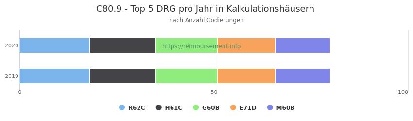 C80.9 Verteilung und Anzahl der zuordnungsrelevanten Fallpauschalen (DRG) zur Nebendiagnose (ICD-10 Codes) pro Jahr