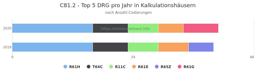 C81.2 Verteilung und Anzahl der zuordnungsrelevanten Fallpauschalen (DRG) zur Nebendiagnose (ICD-10 Codes) pro Jahr