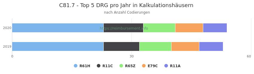 C81.7 Verteilung und Anzahl der zuordnungsrelevanten Fallpauschalen (DRG) zur Nebendiagnose (ICD-10 Codes) pro Jahr