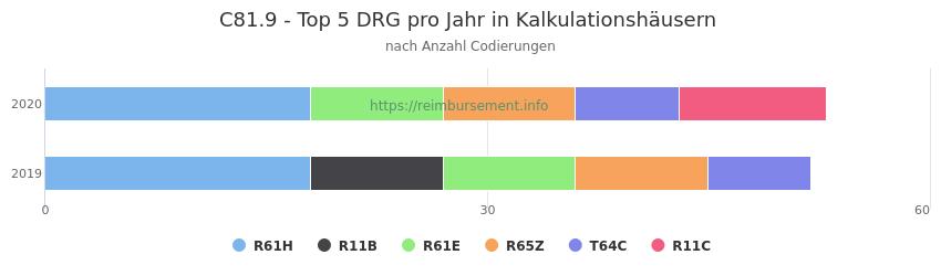 C81.9 Verteilung und Anzahl der zuordnungsrelevanten Fallpauschalen (DRG) zur Nebendiagnose (ICD-10 Codes) pro Jahr