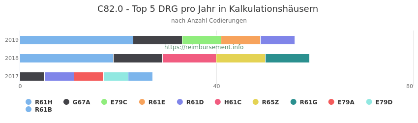 C82.0 Verteilung und Anzahl der zuordnungsrelevanten Fallpauschalen (DRG) zur Nebendiagnose (ICD-10 Codes) pro Jahr