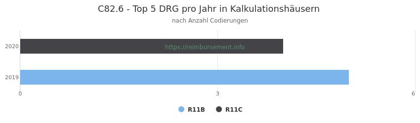 C82.6 Verteilung und Anzahl der zuordnungsrelevanten Fallpauschalen (DRG) zur Nebendiagnose (ICD-10 Codes) pro Jahr