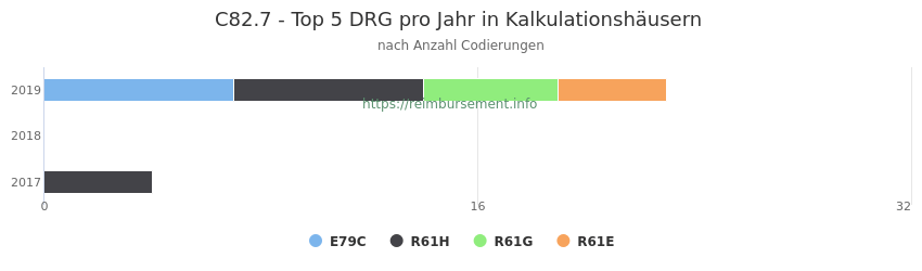 C82.7 Verteilung und Anzahl der zuordnungsrelevanten Fallpauschalen (DRG) zur Nebendiagnose (ICD-10 Codes) pro Jahr