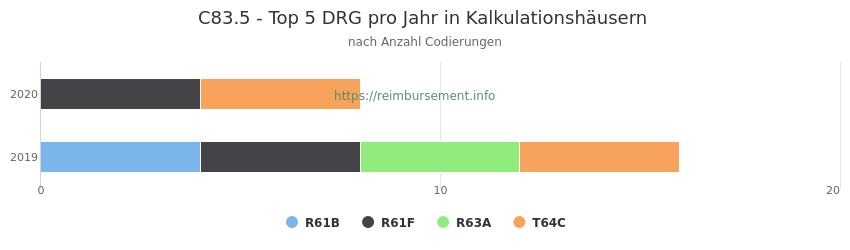 C83.5 Verteilung und Anzahl der zuordnungsrelevanten Fallpauschalen (DRG) zur Nebendiagnose (ICD-10 Codes) pro Jahr