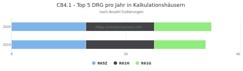 C84.1 Verteilung und Anzahl der zuordnungsrelevanten Fallpauschalen (DRG) zur Nebendiagnose (ICD-10 Codes) pro Jahr
