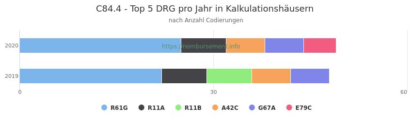 C84.4 Verteilung und Anzahl der zuordnungsrelevanten Fallpauschalen (DRG) zur Nebendiagnose (ICD-10 Codes) pro Jahr