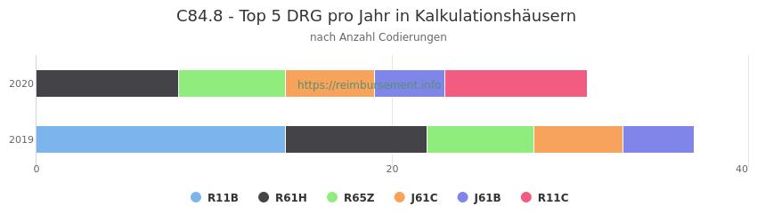 C84.8 Verteilung und Anzahl der zuordnungsrelevanten Fallpauschalen (DRG) zur Nebendiagnose (ICD-10 Codes) pro Jahr