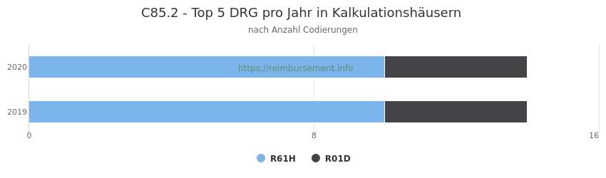 C85.2 Verteilung und Anzahl der zuordnungsrelevanten Fallpauschalen (DRG) zur Nebendiagnose (ICD-10 Codes) pro Jahr