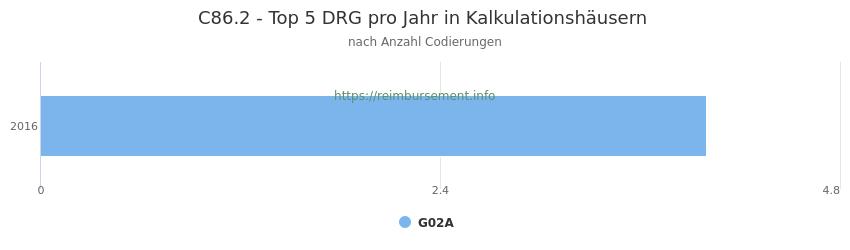 C86.2 Verteilung und Anzahl der zuordnungsrelevanten Fallpauschalen (DRG) zur Nebendiagnose (ICD-10 Codes) pro Jahr