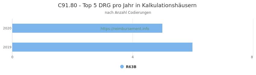 C91.80 Verteilung und Anzahl der zuordnungsrelevanten Fallpauschalen (DRG) zur Nebendiagnose (ICD-10 Codes) pro Jahr