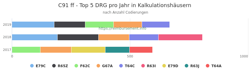 C91 Verteilung und Anzahl der zuordnungsrelevanten Fallpauschalen (DRG) zur Nebendiagnose (ICD-10 Codes) pro Jahr