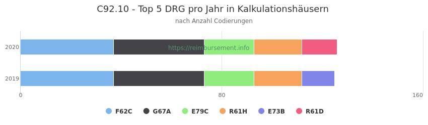 C92.10 Verteilung und Anzahl der zuordnungsrelevanten Fallpauschalen (DRG) zur Nebendiagnose (ICD-10 Codes) pro Jahr