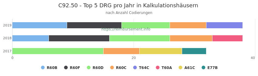 C92.50 Verteilung und Anzahl der zuordnungsrelevanten Fallpauschalen (DRG) zur Nebendiagnose (ICD-10 Codes) pro Jahr