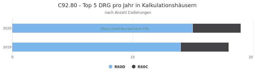 C92.80 Verteilung und Anzahl der zuordnungsrelevanten Fallpauschalen (DRG) zur Nebendiagnose (ICD-10 Codes) pro Jahr