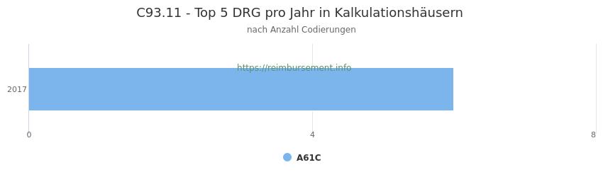 C93.11 Verteilung und Anzahl der zuordnungsrelevanten Fallpauschalen (DRG) zur Nebendiagnose (ICD-10 Codes) pro Jahr