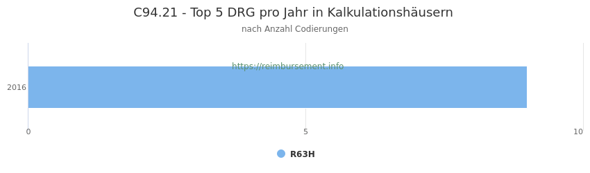 C94.21 Verteilung und Anzahl der zuordnungsrelevanten Fallpauschalen (DRG) zur Nebendiagnose (ICD-10 Codes) pro Jahr