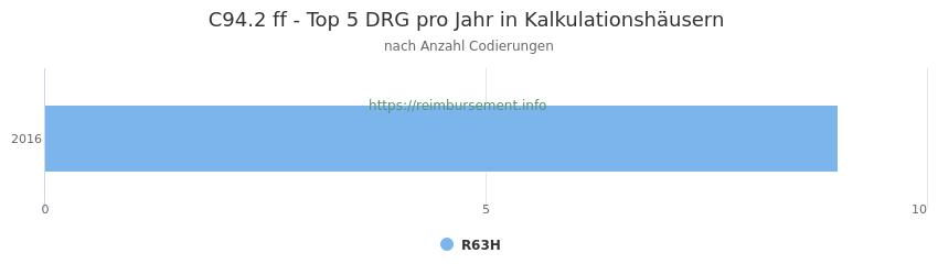 C94.2 Verteilung und Anzahl der zuordnungsrelevanten Fallpauschalen (DRG) zur Nebendiagnose (ICD-10 Codes) pro Jahr
